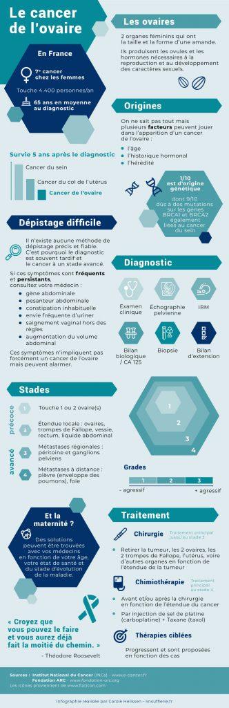 Infographie sur le cancer de l'ovaire par Carole Helissen à Sarrebourg