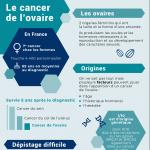Infographie sensibilisation au cancer de l'ovaire par L'insufflerie à Sarrebourg